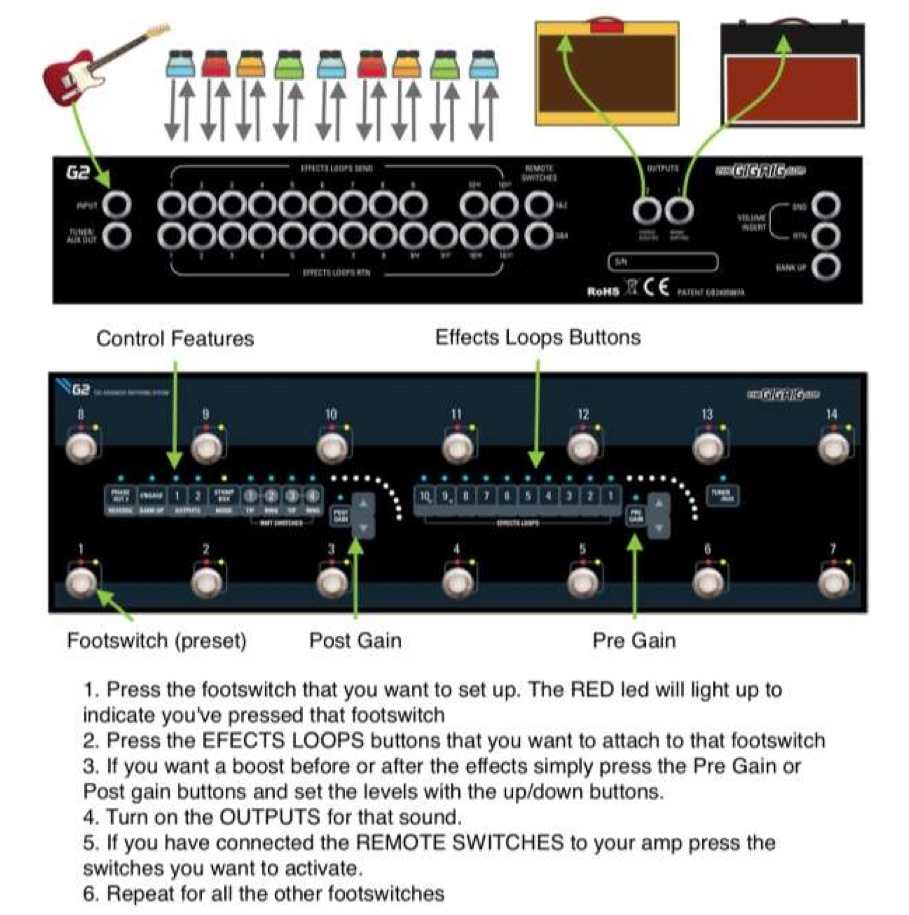 The Gigrig G2 Pedalboard Switching System